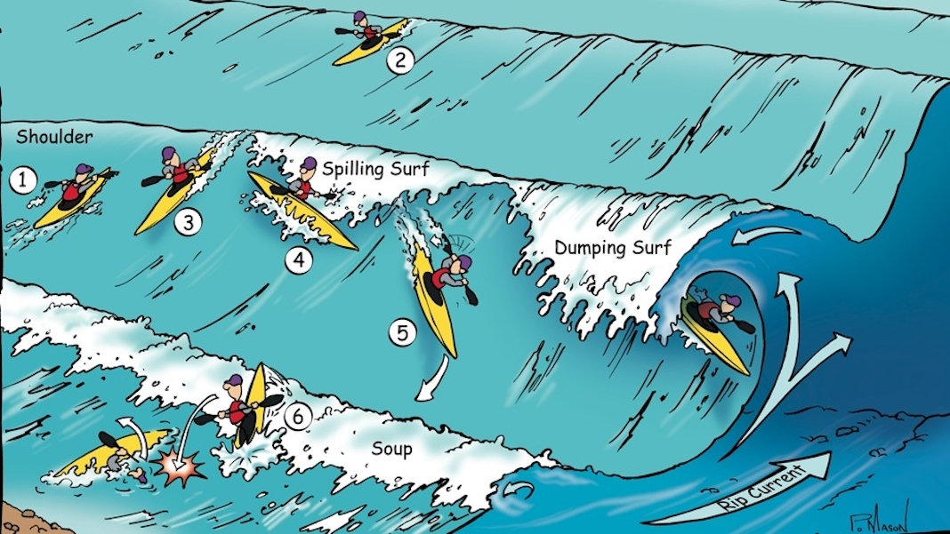 Diagram of how to kayak surf