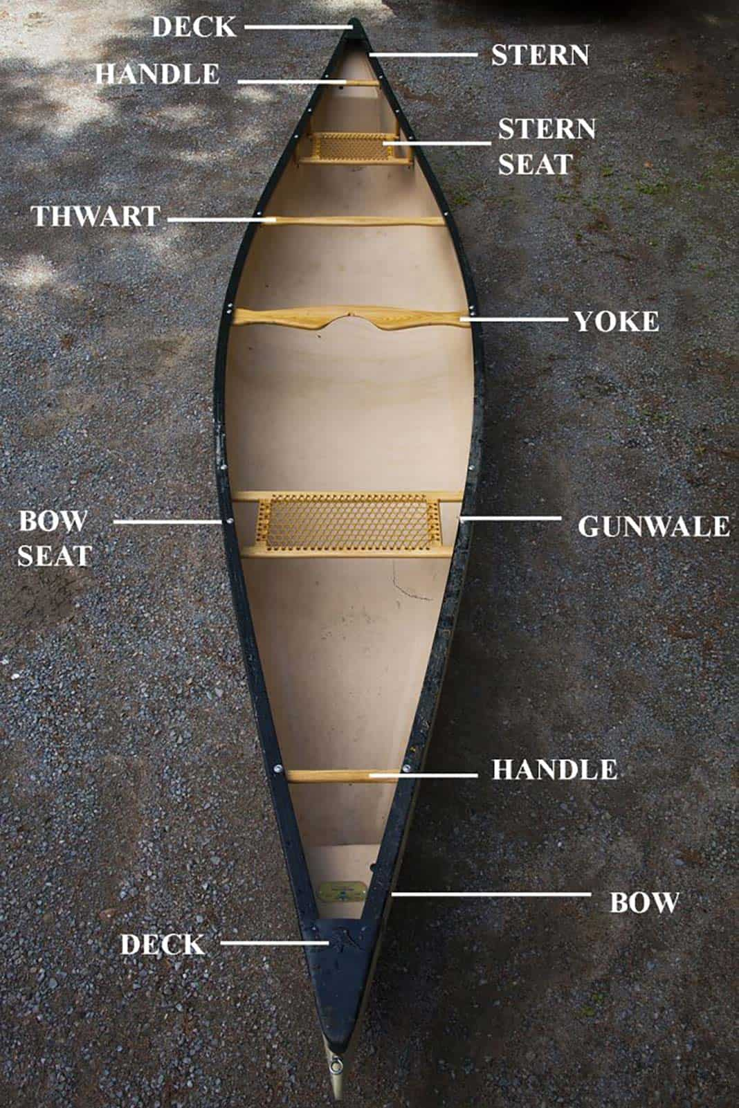 Overhead view of a canoe with different parts labelled