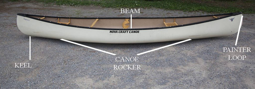 Side view of canoe with parts labelled