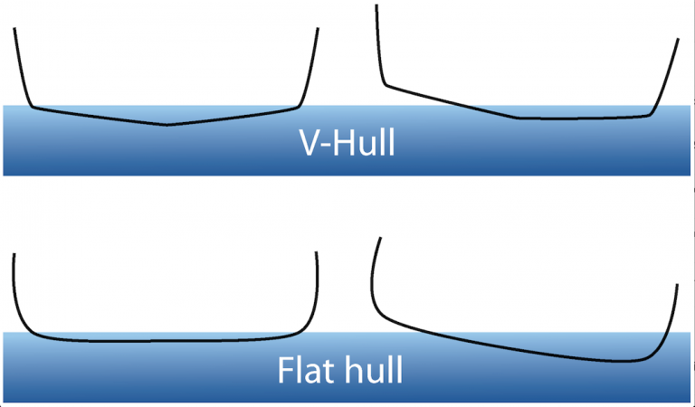 The Problem with V-Shaped Hulls